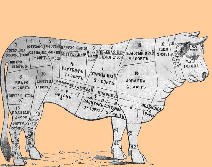 Ris de veau forum voyage - Comment cuisiner les ris de veau ...